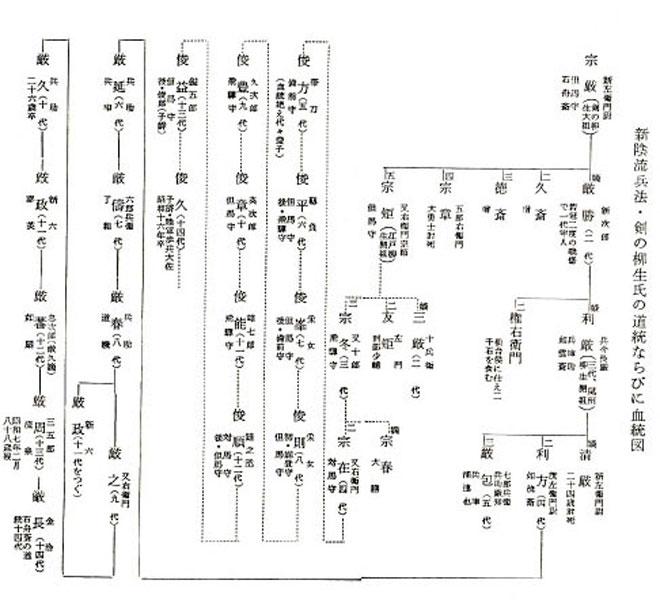 柳生氏の道統ならびに血統図